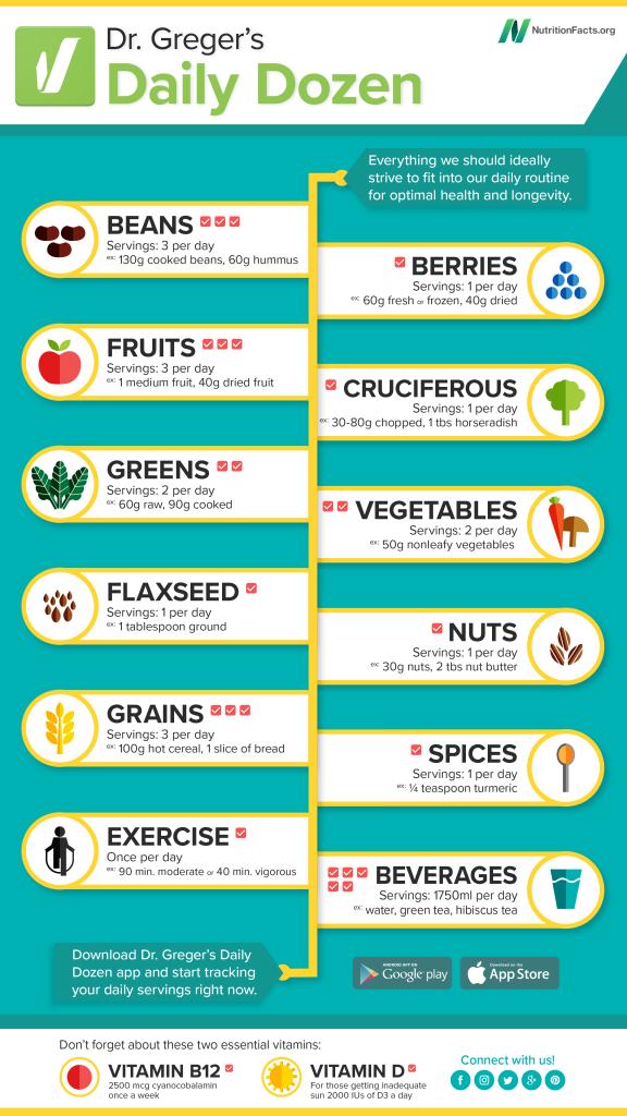 Michael Greger Daily Dozen App_i cibi da mangiare ogni giorno