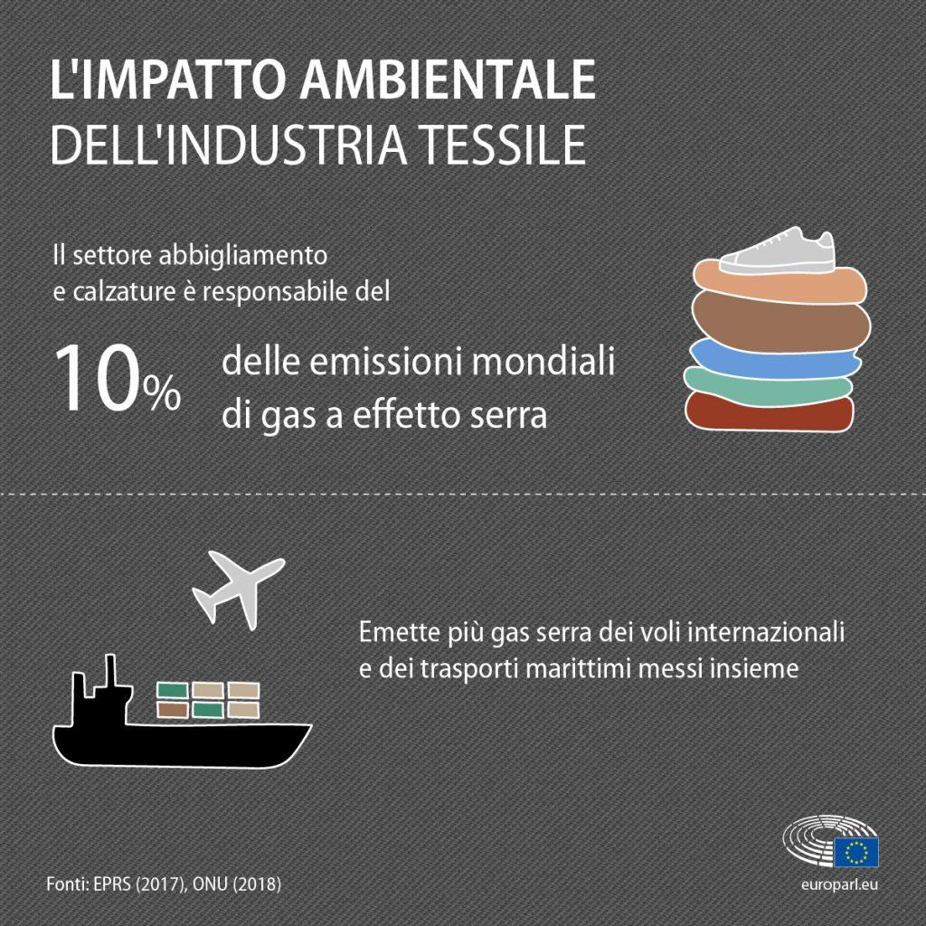 impatto-ambientale-dei-vestiti-emissioni-C02